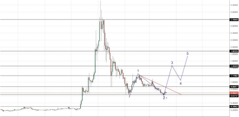 xrp-usd chart march