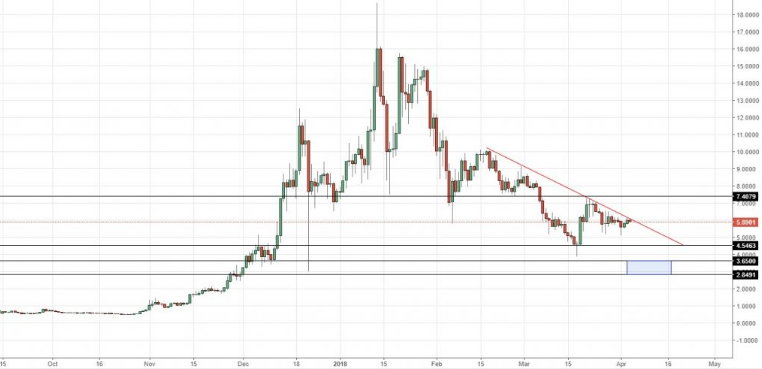 eos-usd chart april