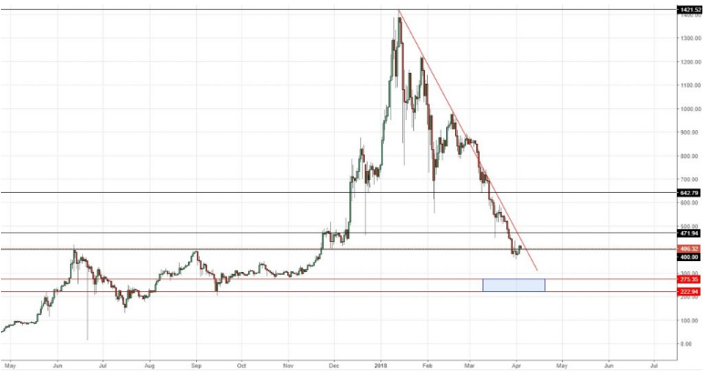 eth-usd chart april