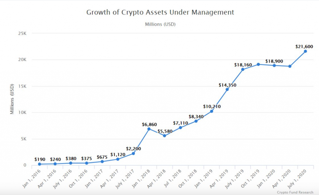 crypto assets under management