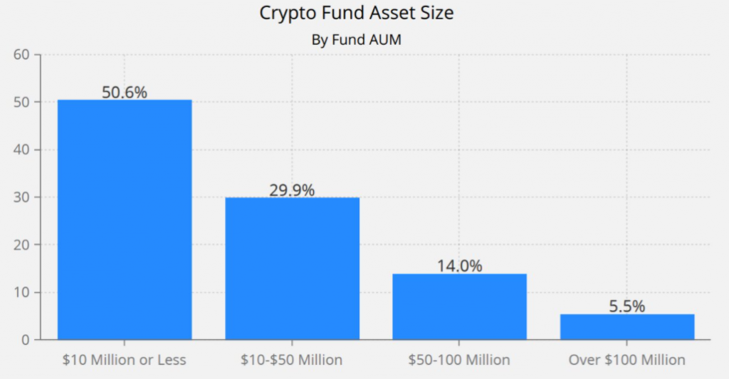 crypto fund asset size