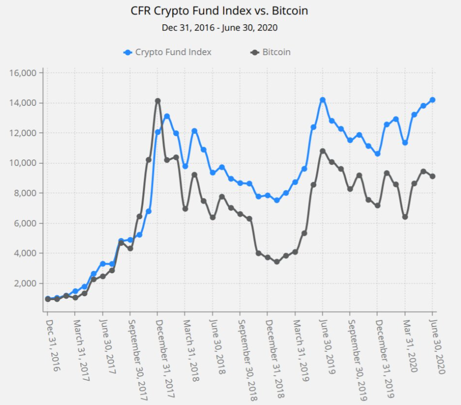 fund indices vs btc
