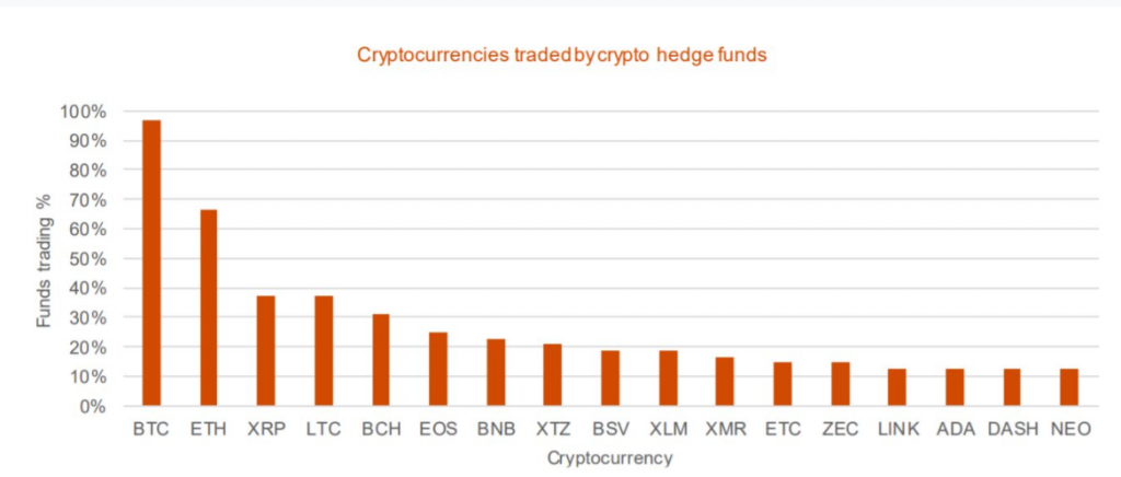 hedge fund crypto