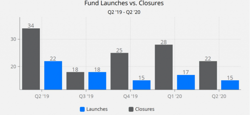 hedge funds lanch vs closure