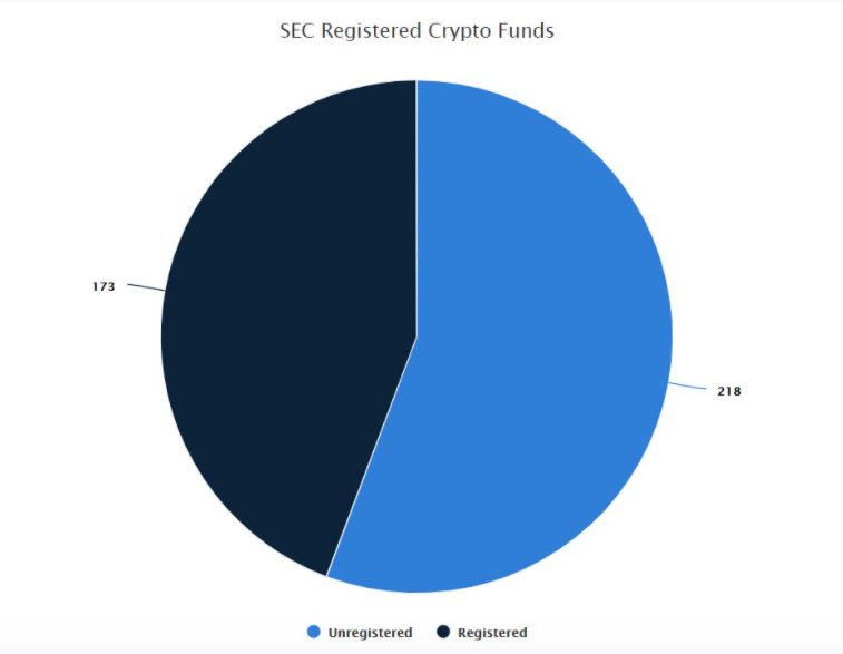 sec registered funds